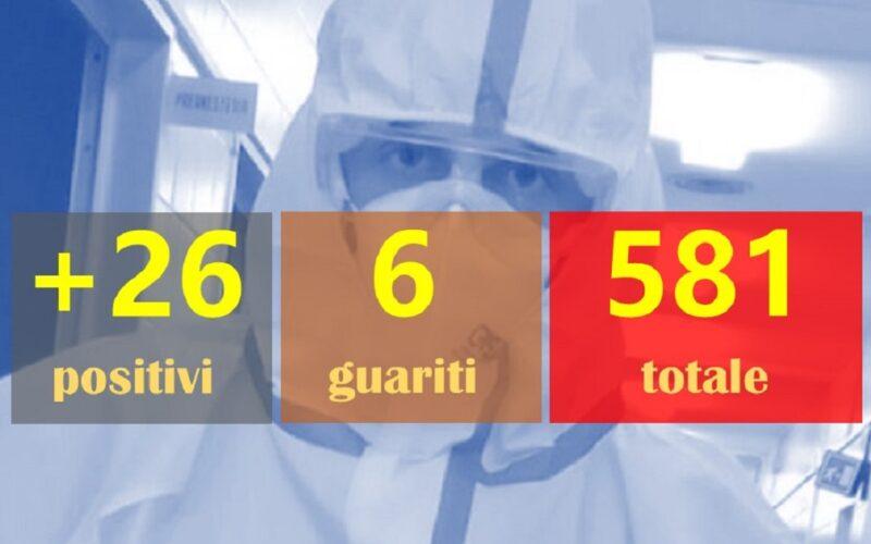 Gela: 581 totali, +26 positivi con 6 guariti. Niscemi + 9. Paziente di Mazzarino trasferita in Rianimazione